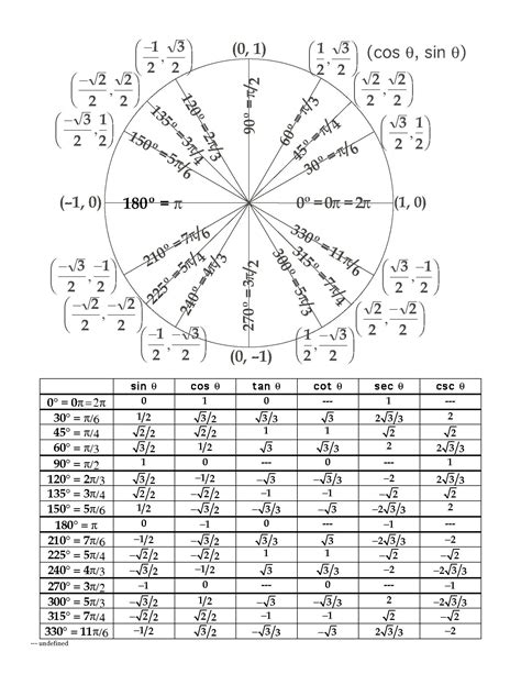 unit circle printable version 5 free unit circle chart templates word excel pdf