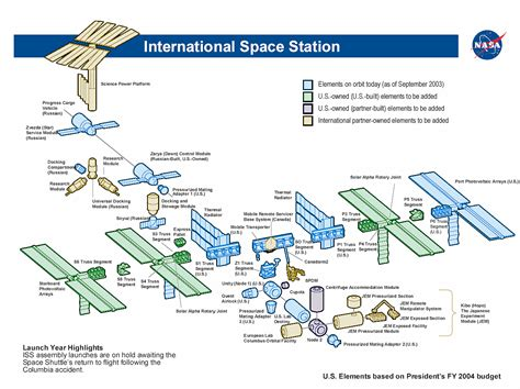 iss diagram file iss diagram png wikimedia commons