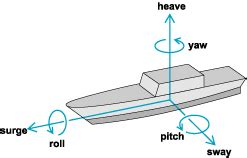 boat yaw water ocean simulation and physics game development