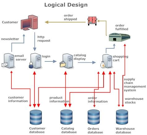 physical design vs layout design logical database design pictures to pin on pinterest