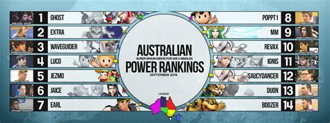 Australian National Mba Ranking by The Australian National Smash 4 Power Rankings