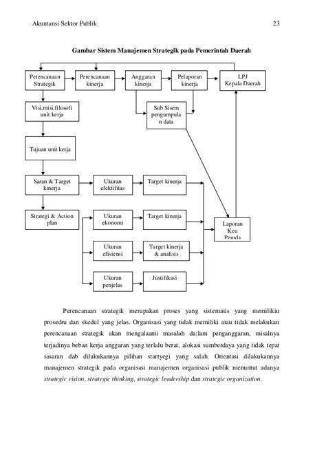 Tesis Akuntansi Sektor Publik Pdf | akuntansi sektor publik