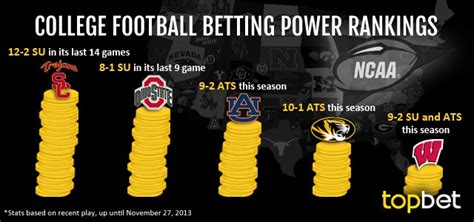 best college football best college football teams to bet on for week 14
