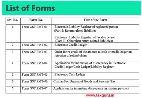 Gst Credit Application Form Gst Payments Of Taxes Part I