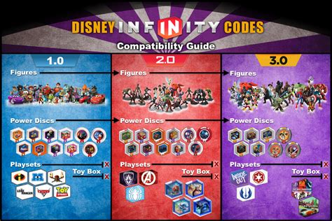best disney infinity playset disney infinity compatibility disney infinity codes