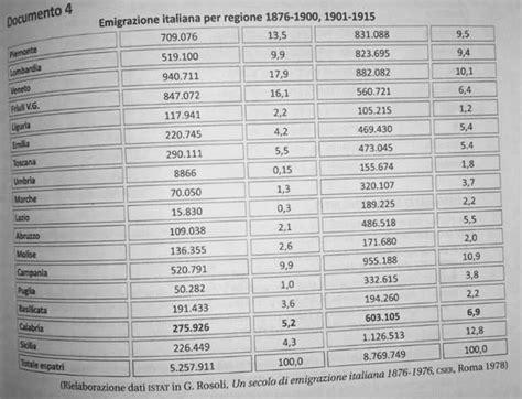 testo sull immigrazione l emigrazione italiana nel mondo dall ottocento al