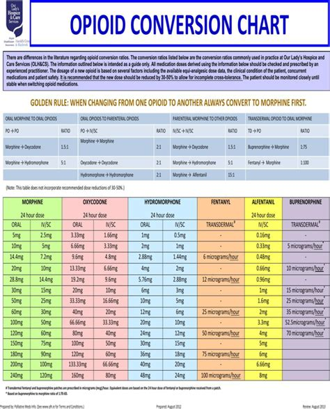 Opioid Conversion Table Pdf by Free Opioid Conversion Chart For Pdf
