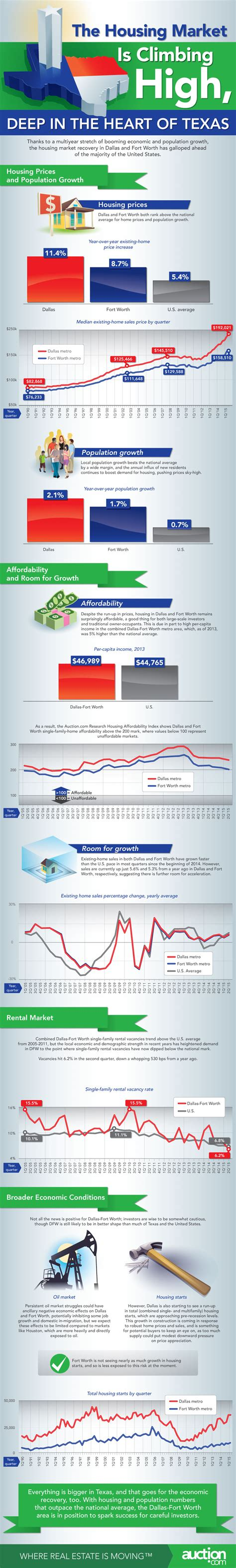 dallas housing market a deeper look at the dallas fort worth real estate market infographic auction com