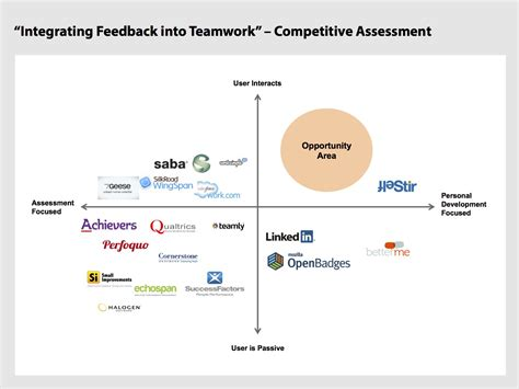 competitor analysis sle report team feedback competitive analysis report