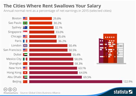 average rent in united states chart the cities where rent swallows your salary statista