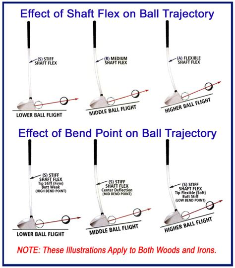 golf swing trajectory carry distance vs roll golf club building fitting and