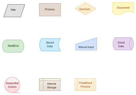 which flowchart symbol indicates the need to make a decision business flow symbols
