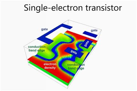 single electron transistor gate voltage nextnano software for semiconductor nanodevices