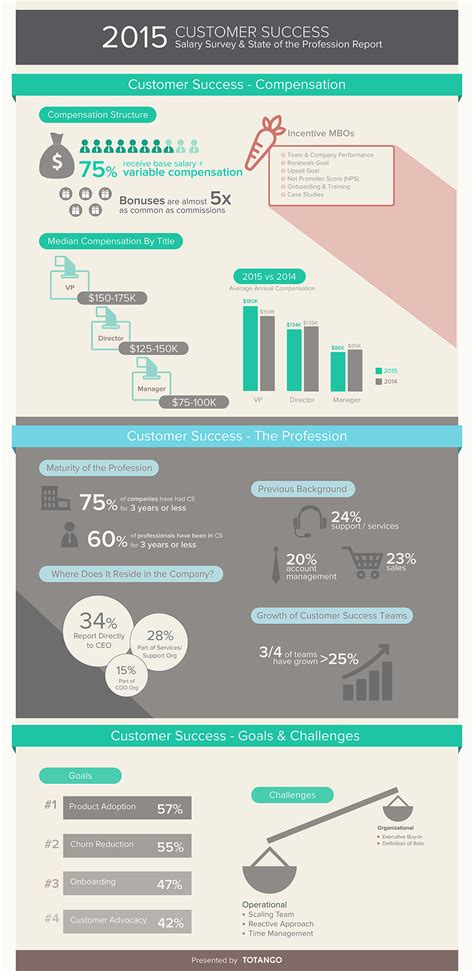 infographic will customer success managers make more