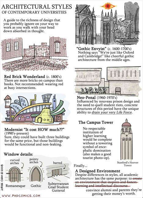 styles of architecture architectural styles architectural resources pinterest