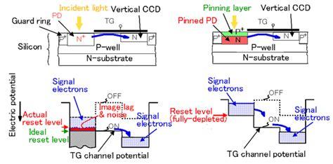 principle of photodiode photodiode principle 28 images photodiode working principle characteristics and applications