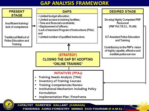 gap analysis gap analysis ppt