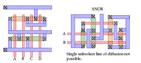 layout diagram of xor gate introduction