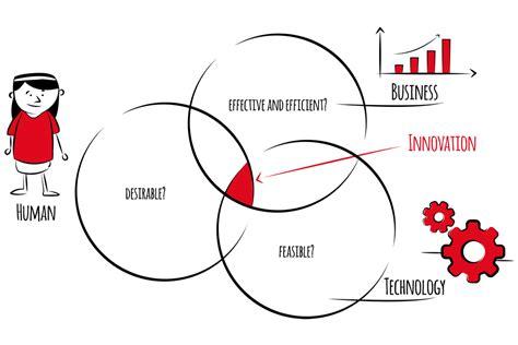 design thinking company innovation design thinking walkerproject