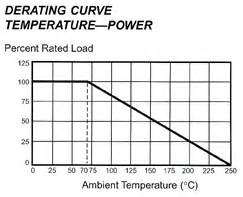 resistor power rating smd resistor power rating resistor characteristics
