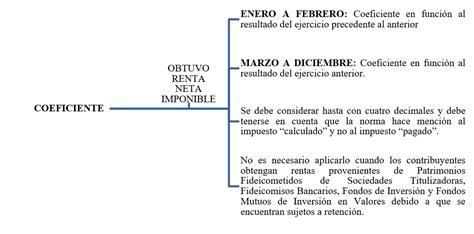 pago a cuenta impuesto a la renta enero 2016 determinaci 211 n de los pagos a cuenta del impuesto a la