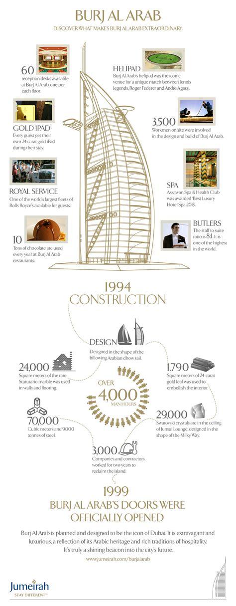 Burj Al Arab Floor Plans by Burj Al Arab Infographic