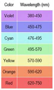 hydrogen color related keywords suggestions for helium wavelengths of