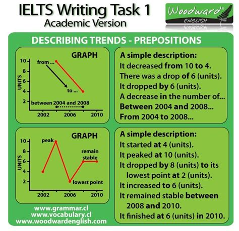 Ielts Sle Charts For Writing by Vocabulary For Ielts Graphs Search Ielts