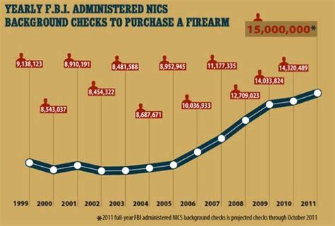 Gun Background Check Delay Records Search Arrest Records Typical
