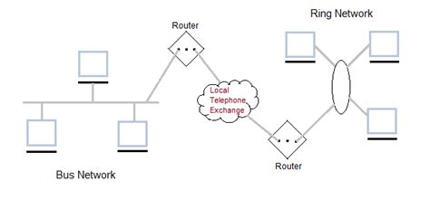 tutorial questions on computer networks what are the types of computer networks computer