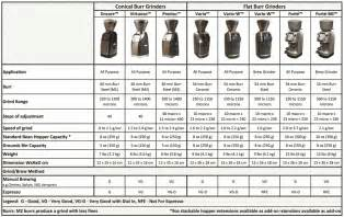 Coffee Grinder Comparison 301 Moved Permanently
