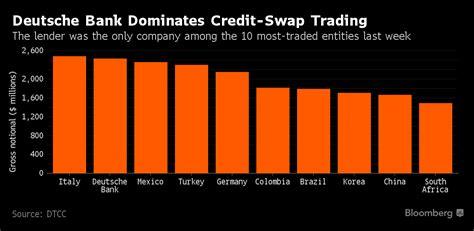 deutsche bank credit deutsche bank tops corporate credit concerns trading