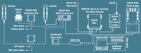 Sailor Mf sailor 6320 mf hf 250w dsc class a complete system
