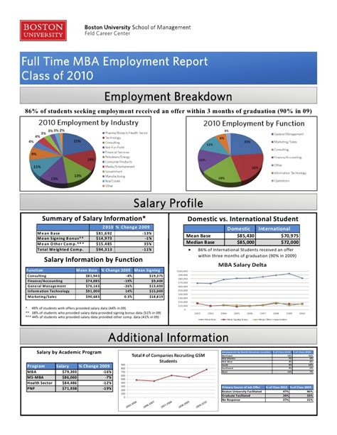 Career Placement Report Lsu Mba by Mba Employment Report