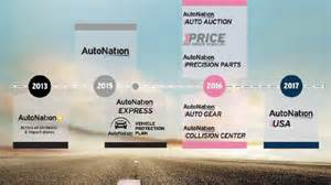 Autonation South Autonation To Roll Out Of Used Car Stores In 2017 South