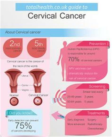 cervical cancer diagram hpv cervical cancer diagram infections it