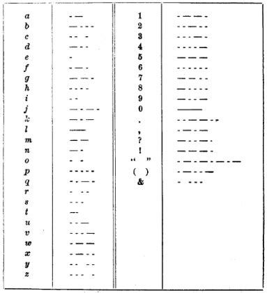 Morse code   definition, etymology and usage, examples and related words