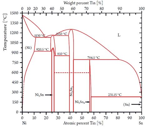 nickel phase diagram electroplated tin nickel coatings as a replacement for