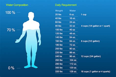 how much water should my drink water chart calculate how much water you should drink according to your weight my