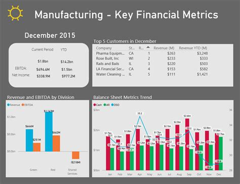 manufacturing dashboard template industry microsoft power bi