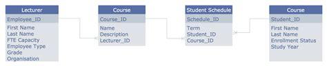exles of entity relationship diagram pin erd diagram exles on