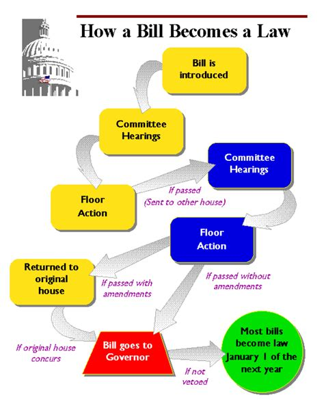 How A Bill Becomes A Worksheet by How A Bill Becomes A
