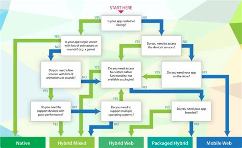 flowchart web app valuecoders indian it outsourcing company for web