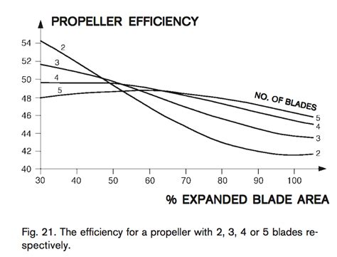 boat propeller thrust equation disk area ratio
