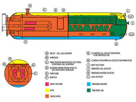 heater treater diagram heater treater design free engine image for user