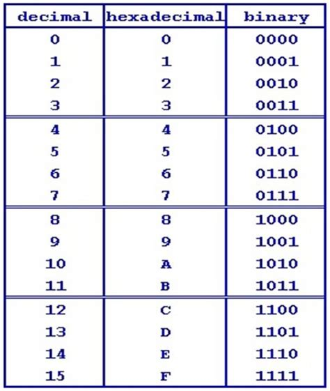 converter number system computer organization and architecture chapter 1 number