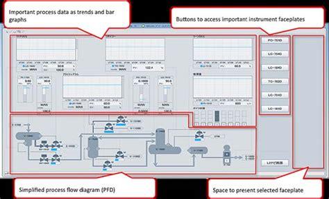 hmi layout exles isa 101 toward a more effective hmi strategy automation com