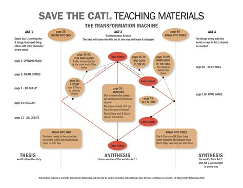 save the cat template the transformation machine one sheet save the cat 174