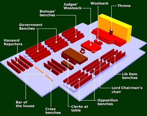 layout of the house of commons uk special report lords reform