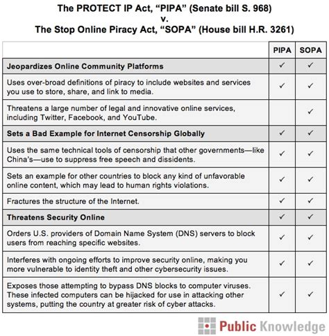 Difference Between House Of Representatives And Senate by What S The Difference Between Sopa And Pipa Social